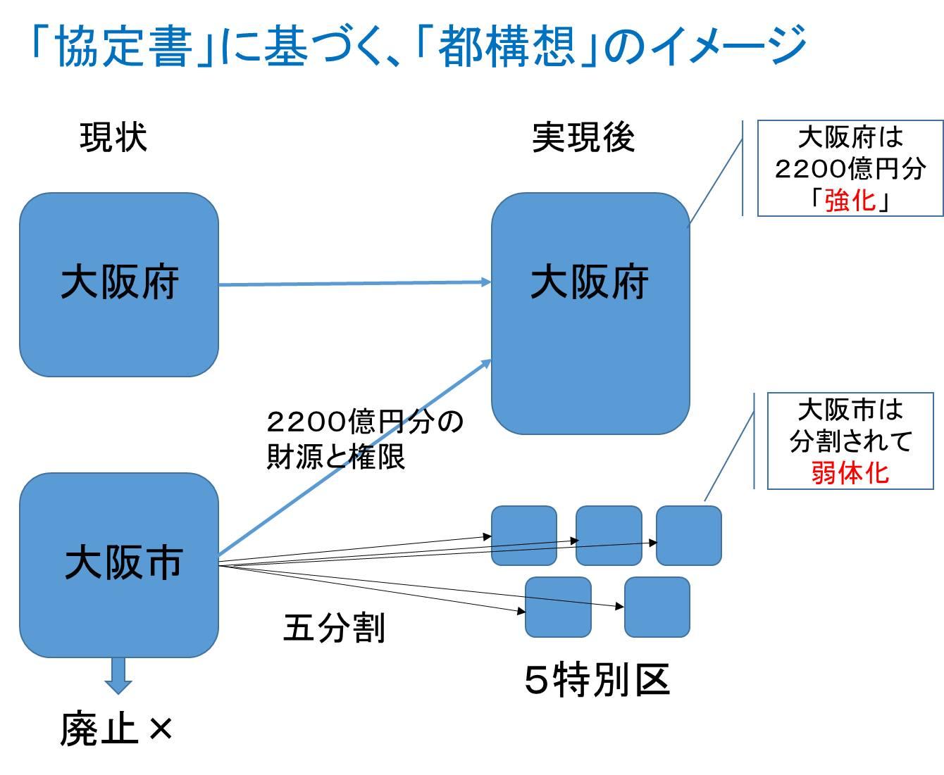 「協定書」に基づく、「都構想」のイメージ