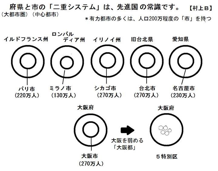 府県と市の「二重システム」は,先進国の常識です.