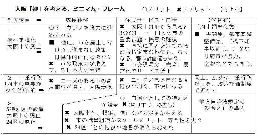 2015.4大阪都C